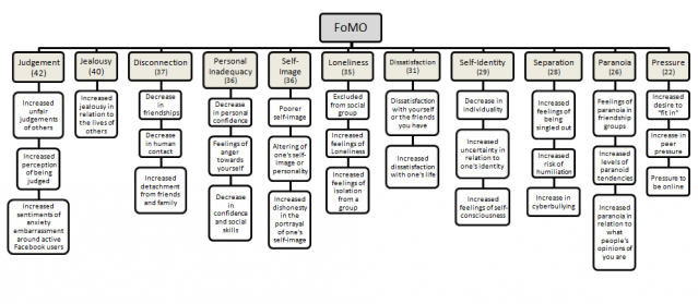 The consequences of FoMO. Source: Facebook and the 'Fear of Missing Out' (FoMO)