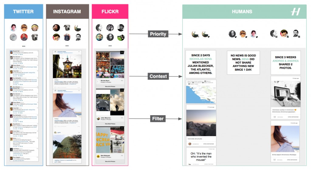 Humans gives means to filter, categorize and prioritize feeds spread across multiple services, like Twitter, Instagram, and Flickr.