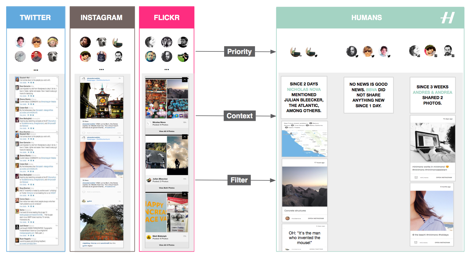Design Technology Near Future Laboratory Rc Car Circuit Exposed Flickr Photo Sharing Humans Gives Means To Filter Categorize And Prioritize Feeds Spread Across Multiple Services Like